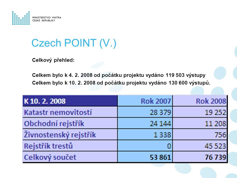 Czech POINT (V.) Celkový přehled: Celkem bylo k 4.