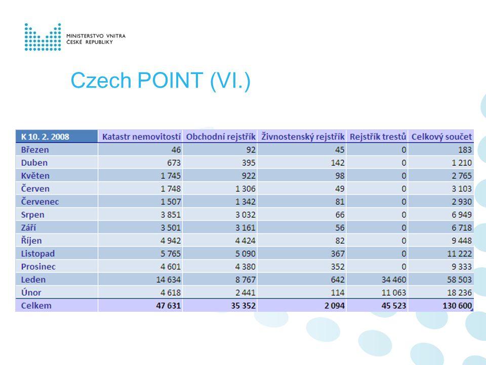 Czech POINT (VI.)