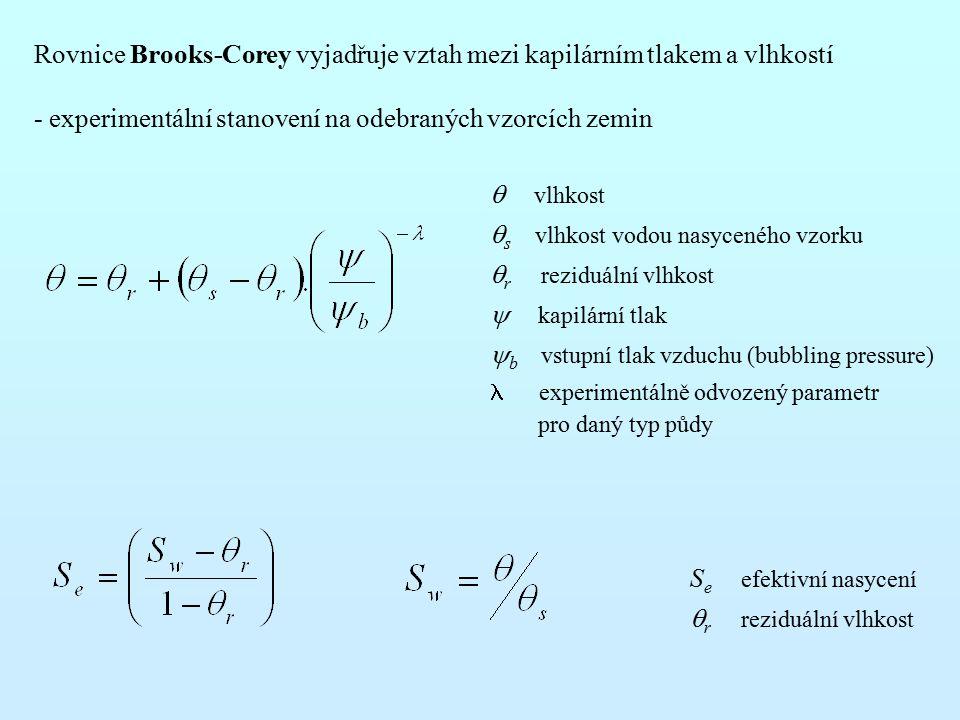  vlhkost s  s   vlhkost vodou nasyceného vzorku  r reziduální vlhkost  kapilární tlak  b vstupní tlak vzduchu (bubbling pressure) experimentálně odvozený parametr pro daný typ půdy S e efektivní nasycení  r reziduální vlhkost Rovnice Brooks-Corey vyjadřuje vztah mezi kapilárním tlakem a vlhkostí - experimentální stanovení na odebraných vzorcích zemin