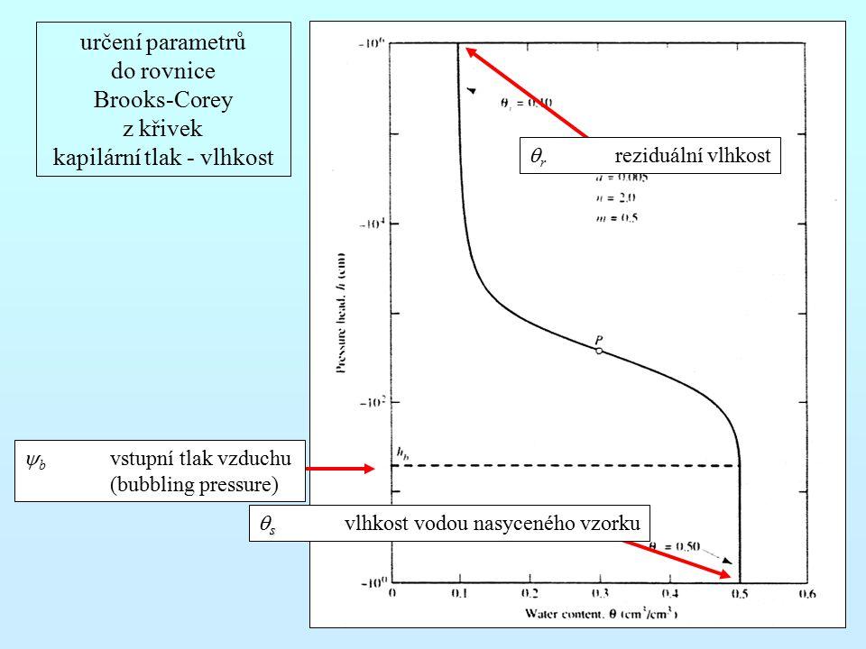 určení parametrů do rovnice Brooks-Corey z křivek kapilární tlak - vlhkost s  s  vlhkost vodou nasyceného vzorku  b vstupní tlak vzduchu (bubbling pressure)  r reziduální vlhkost