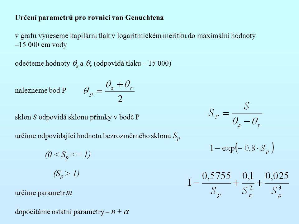 Určení parametrů pro rovnici van Genuchtena v grafu vyneseme kapilární tlak v logaritmickém měřítku do maximální hodnoty –15 000 cm vody odečteme hodnoty  s a  r (odpovídá tlaku – 15 000) nalezneme bod P sklon S odpovídá sklonu přímky v bodě P určíme odpovídající hodnotu bezrozměrného sklonu S p (0 < S p <= 1) (S p > 1) určíme parametr m dopočítáme ostatní parametry – n + 