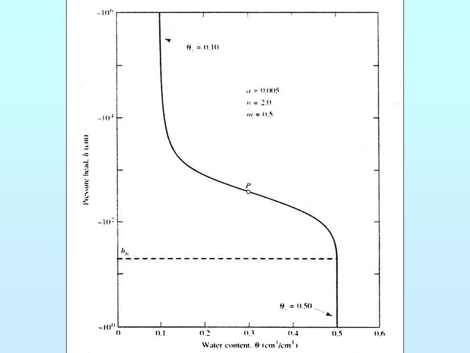 Hydraulická vodivost v nesaturované zóně - je funkcí vlhkosti - s rostoucí vlhkostí roste hydraulická vodivost a naopak - křivky jsou pro různé horniny odlišné např.