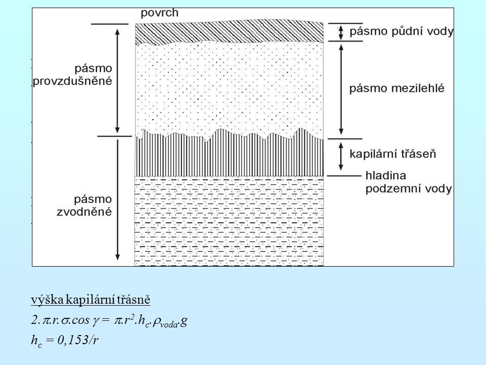PROUDĚNÍ V NENASYCENÉ ZÓNĚ Nasycená zóna - pohyb v důsledku změn potenciálu ovlivněných změnami tlaku v pórech a výškou nad srovnávací úrovní - hydraulická výška je kladná, na hladině nulová – piezometry - praktický význam má gravitační podzemní voda Nenasycená zóna - vyskytuje se obalová, kapilární i gravitační voda – ovlivnění vlastností nesaturované zóny výška kapilární třásně 2.