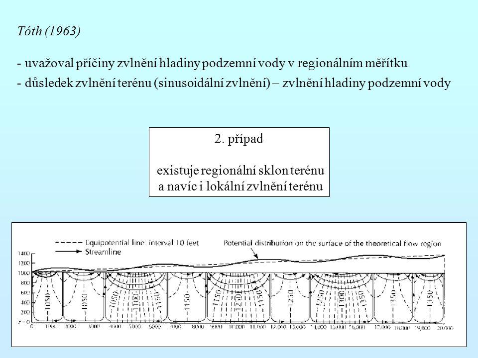 Tóth (1963) - uvažoval příčiny zvlnění hladiny podzemní vody v regionálním měřítku - důsledek zvlnění terénu (sinusoidální zvlnění) – zvlnění hladiny podzemní vody 2.