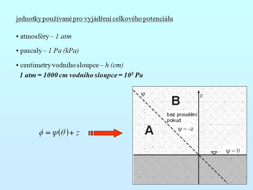 jednotky používané pro vyjádření celkového potenciálu atmosféry – 1 atm pascaly – 1 Pa (kPa) centimetry vodního sloupce – h (cm) 1 atm = 1000 cm vodního sloupce = 10 5 Pa