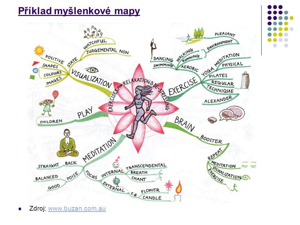 Příklad myšlenkové mapy Zdroj: www.buzan.com.auwww.buzan.com.au