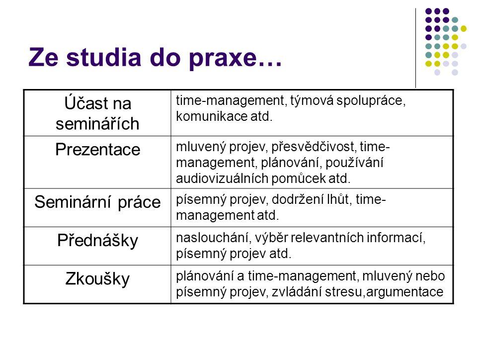 Ze studia do praxe… Účast na seminářích time-management, týmová spolupráce, komunikace atd. Prezentace mluvený projev, přesvědčivost, time- management