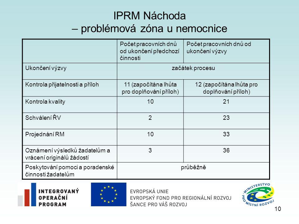 IPRM Náchoda – problémová zóna u nemocnice 10 Počet pracovních dnů od ukončení předchozí činnosti Počet pracovních dnů od ukončení výzvy Ukončení výzvyzačátek procesu Kontrola přijatelnosti a příloh11 (započítána lhůta pro doplňování příloh) 12 (započítána lhůta pro doplňování příloh) Kontrola kvality1021 Schválení ŘV223 Projednání RM1033 Oznámení výsledků žadatelům a vrácení originálů žádostí 336 Poskytování pomoci a poradenské činnosti žadatelům průběžně