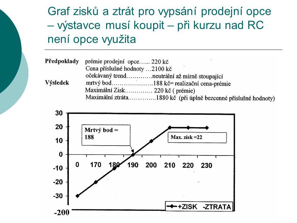 Graf zisků a ztrát pro vypsání prodejní opce – výstavce musí koupit – při kurzu nad RC není opce využita