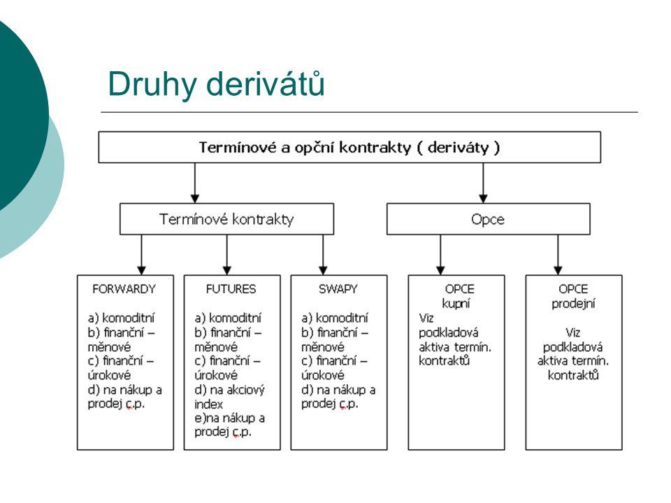 Druhy derivátů