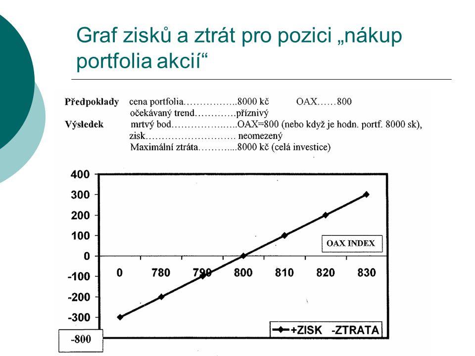 Graf zisků a ztrát pro pozici term. kontraktu na akcie (dlouhá pozice) - nákup