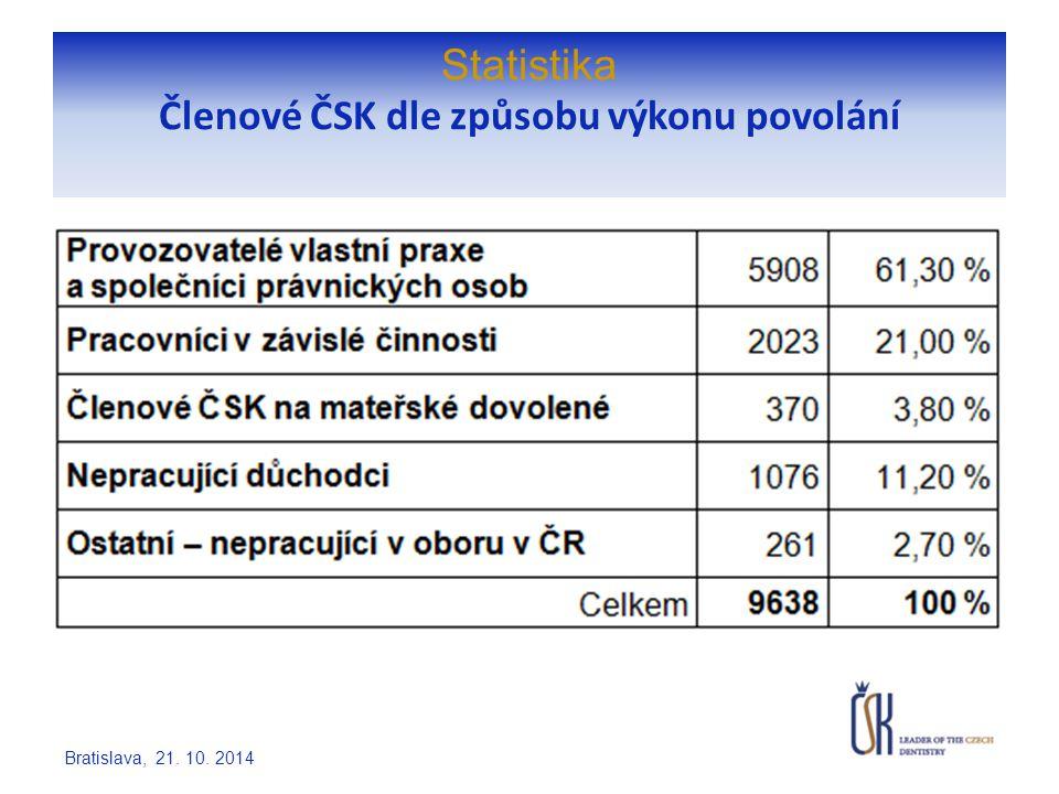 Statistika Zubní lékaři vykonávající povolání v ČR dle věku a odbornosti Bratislava, 21. 10. 2014