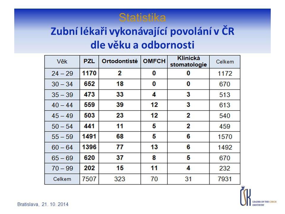 Statistika Držitelé platných Osvědčení odbornosti Bratislava, 21. 10. 2014