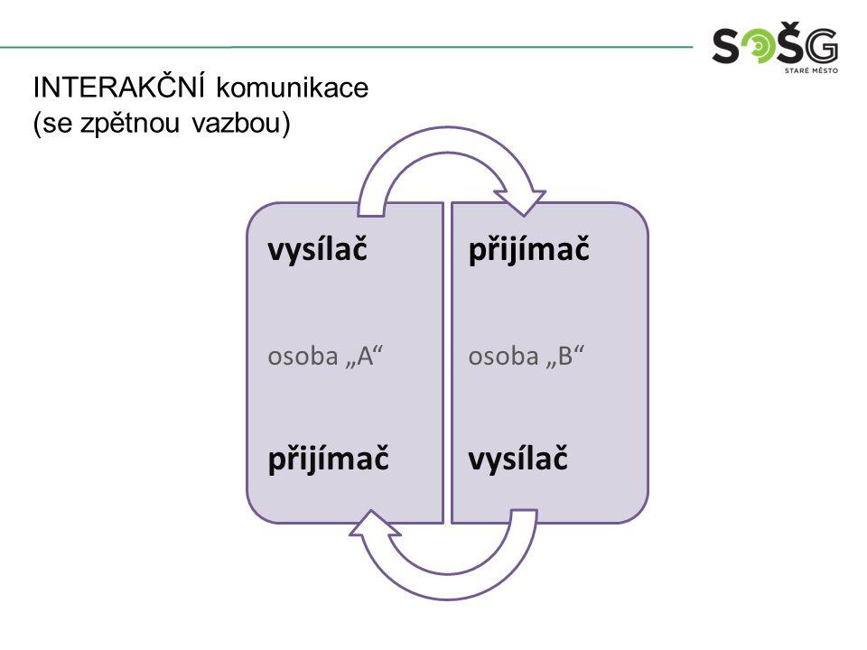 """vysílač osoba """"A"""" přijímač osoba """"B"""" vysílač INTERAKČNÍ komunikace (se zpětnou vazbou)"""