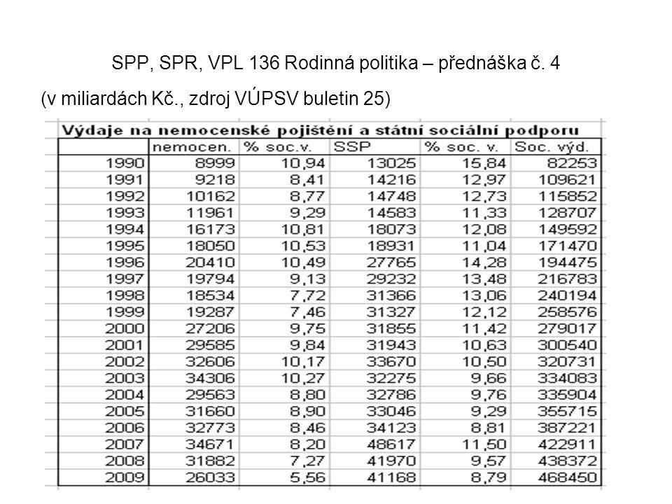 SPP, SPR, VPL 136 Rodinná politika – přednáška č. 4 (v miliardách Kč., zdroj VÚPSV buletin 25)