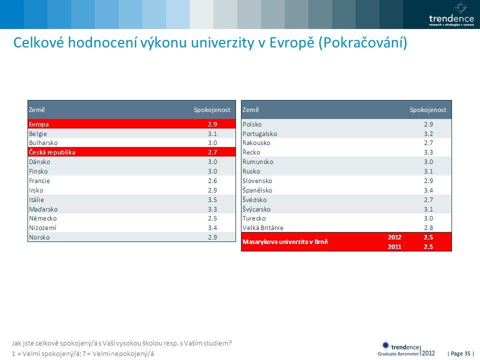 | Page 35 | Celkové hodnocení výkonu univerzity v Evropě (Pokračování) Jak jste celkově spokojený/á s Vaší vysokou školou resp. s Vaším studiem? 1 = V