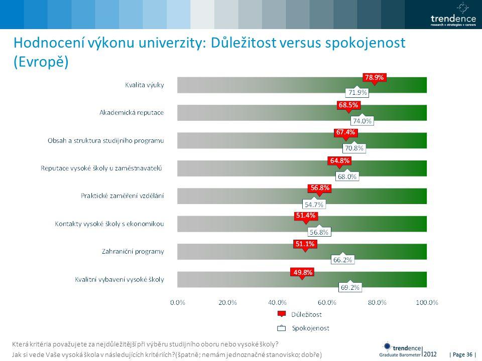 | Page 36 | Hodnocení výkonu univerzity: Důležitost versus spokojenost (Evropě) Která kritéria považujete za nejdůležitější při výběru studijního obor