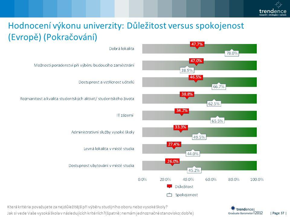 | Page 37 | Hodnocení výkonu univerzity: Důležitost versus spokojenost (Evropě) (Pokračování) Která kritéria považujete za nejdůležitější při výběru s