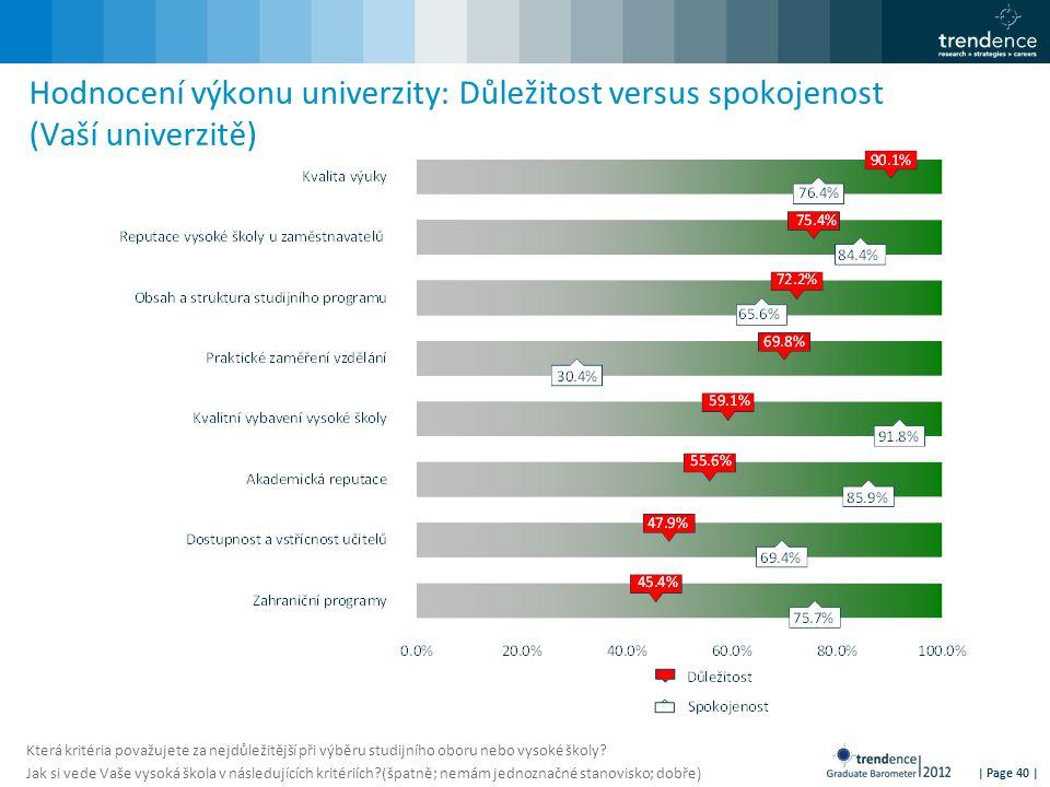 | Page 40 | Hodnocení výkonu univerzity: Důležitost versus spokojenost (Vaší univerzitě) Která kritéria považujete za nejdůležitější při výběru studijního oboru nebo vysoké školy.