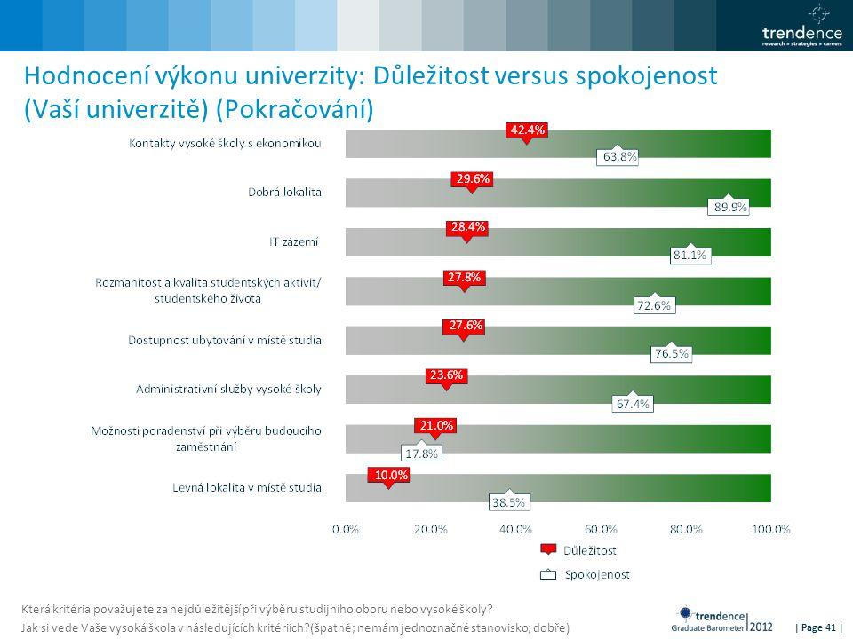 | Page 41 | Hodnocení výkonu univerzity: Důležitost versus spokojenost (Vaší univerzitě) (Pokračování) Která kritéria považujete za nejdůležitější při výběru studijního oboru nebo vysoké školy.