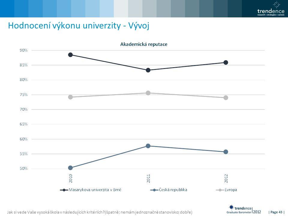 | Page 43 | Hodnocení výkonu univerzity - Vývoj Jak si vede Vaše vysoká škola v následujících kritériích?(špatně; nemám jednoznačné stanovisko; dobře)