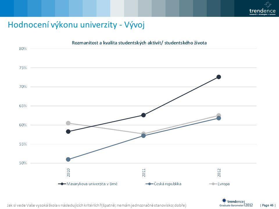 | Page 46 | Hodnocení výkonu univerzity - Vývoj Jak si vede Vaše vysoká škola v následujících kritériích?(špatně; nemám jednoznačné stanovisko; dobře)