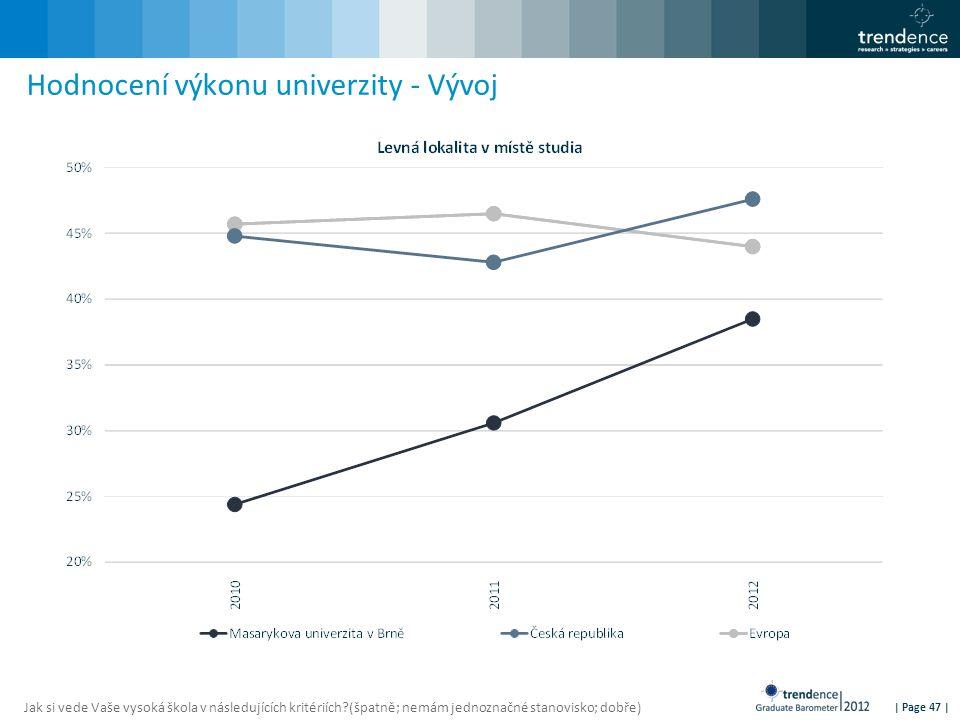 | Page 47 | Hodnocení výkonu univerzity - Vývoj Jak si vede Vaše vysoká škola v následujících kritériích?(špatně; nemám jednoznačné stanovisko; dobře)