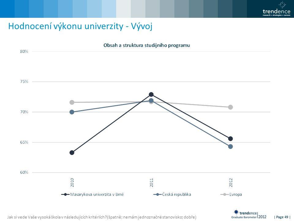 | Page 49 | Hodnocení výkonu univerzity - Vývoj Jak si vede Vaše vysoká škola v následujících kritériích?(špatně; nemám jednoznačné stanovisko; dobře)