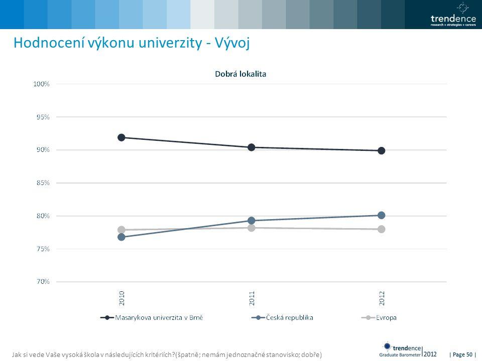 | Page 50 | Hodnocení výkonu univerzity - Vývoj Jak si vede Vaše vysoká škola v následujících kritériích?(špatně; nemám jednoznačné stanovisko; dobře)