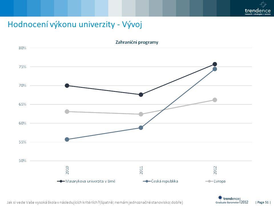 | Page 51 | Hodnocení výkonu univerzity - Vývoj Jak si vede Vaše vysoká škola v následujících kritériích?(špatně; nemám jednoznačné stanovisko; dobře)