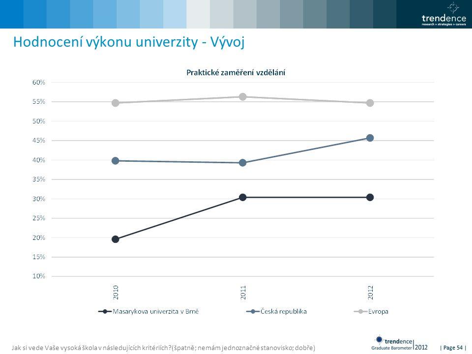 | Page 54 | Hodnocení výkonu univerzity - Vývoj Jak si vede Vaše vysoká škola v následujících kritériích?(špatně; nemám jednoznačné stanovisko; dobře)