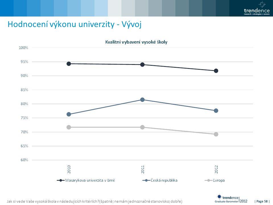 | Page 58 | Hodnocení výkonu univerzity - Vývoj Jak si vede Vaše vysoká škola v následujících kritériích?(špatně; nemám jednoznačné stanovisko; dobře)