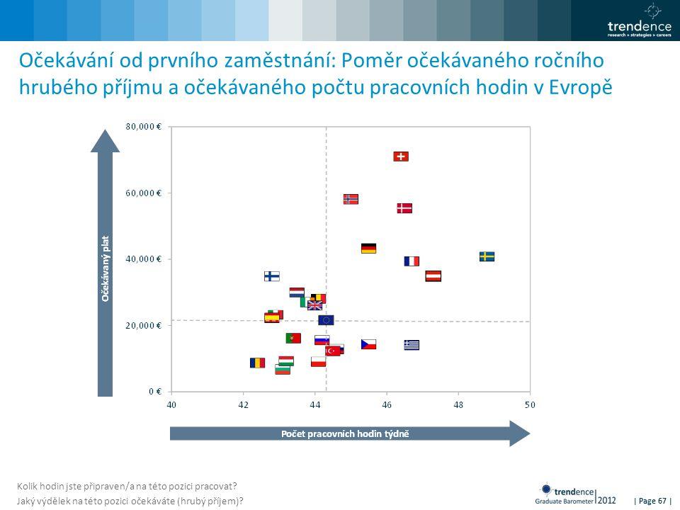 | Page 67 | Očekávání od prvního zaměstnání: Poměr očekávaného ročního hrubého příjmu a očekávaného počtu pracovních hodin v Evropě Kolik hodin jste p
