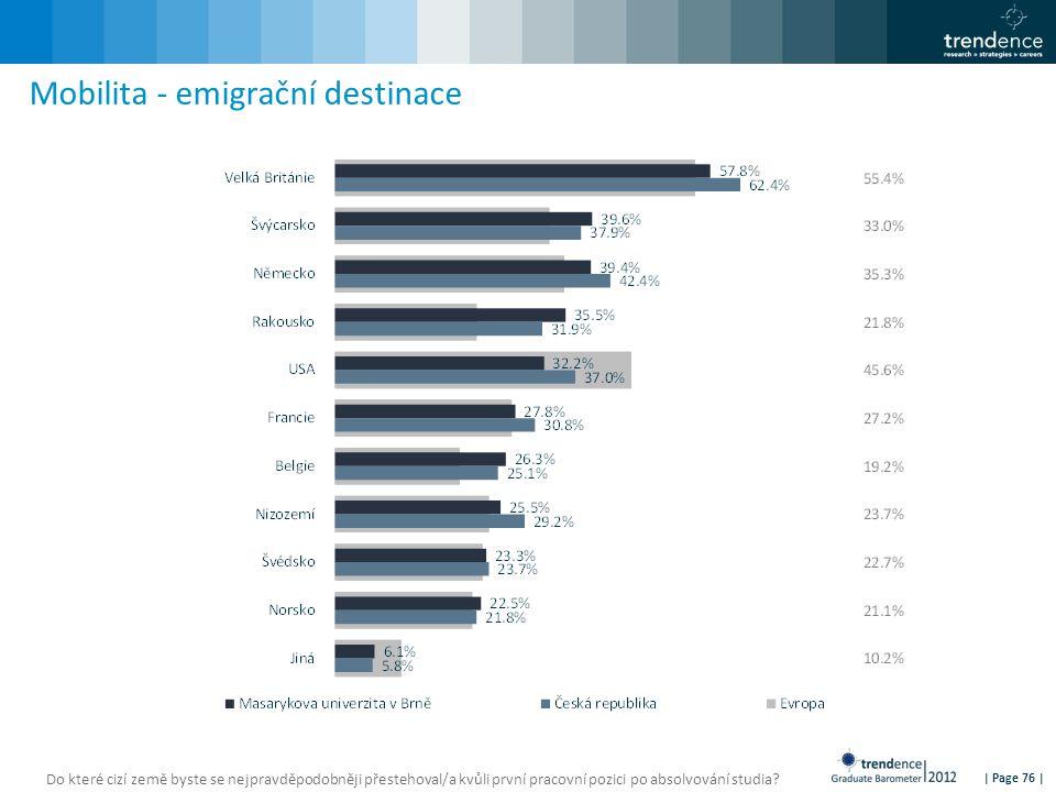 | Page 76 | Mobilita - emigrační destinace Do které cizí země byste se nejpravděpodobněji přestehoval/a kvůli první pracovní pozici po absolvování studia
