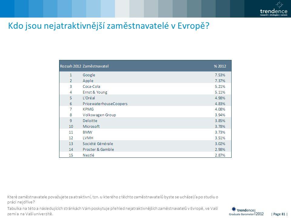 | Page 81 | Kdo jsou nejatraktivnější zaměstnavatelé v Evropě? Které zaměstnavatele považujete za atraktivní, tzn. u kterého z těchto zaměstnavatelů b