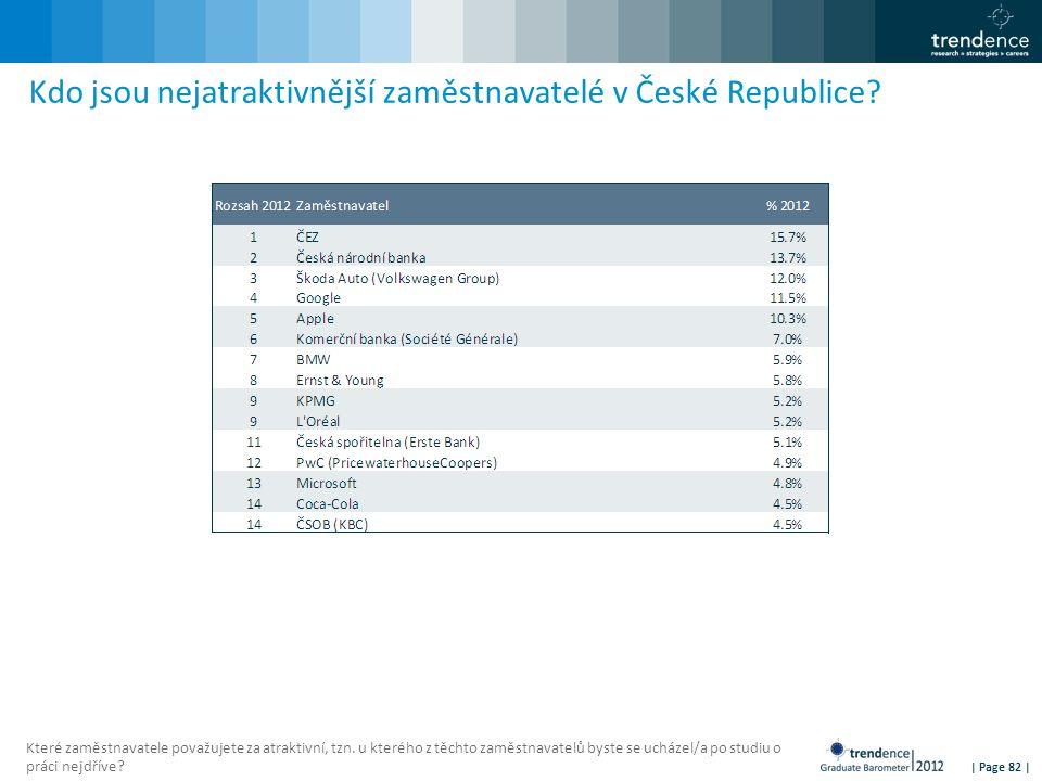 | Page 82 | Kdo jsou nejatraktivnější zaměstnavatelé v České Republice? Které zaměstnavatele považujete za atraktivní, tzn. u kterého z těchto zaměstn