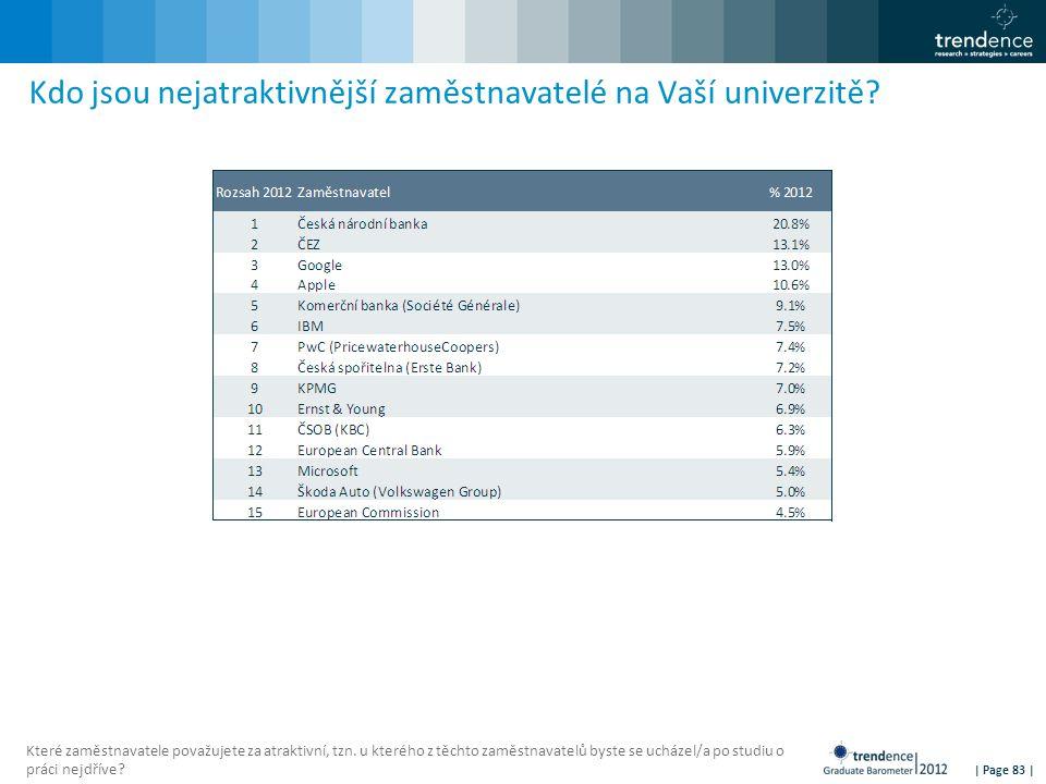 | Page 83 | Kdo jsou nejatraktivnější zaměstnavatelé na Vaší univerzitě? Které zaměstnavatele považujete za atraktivní, tzn. u kterého z těchto zaměst