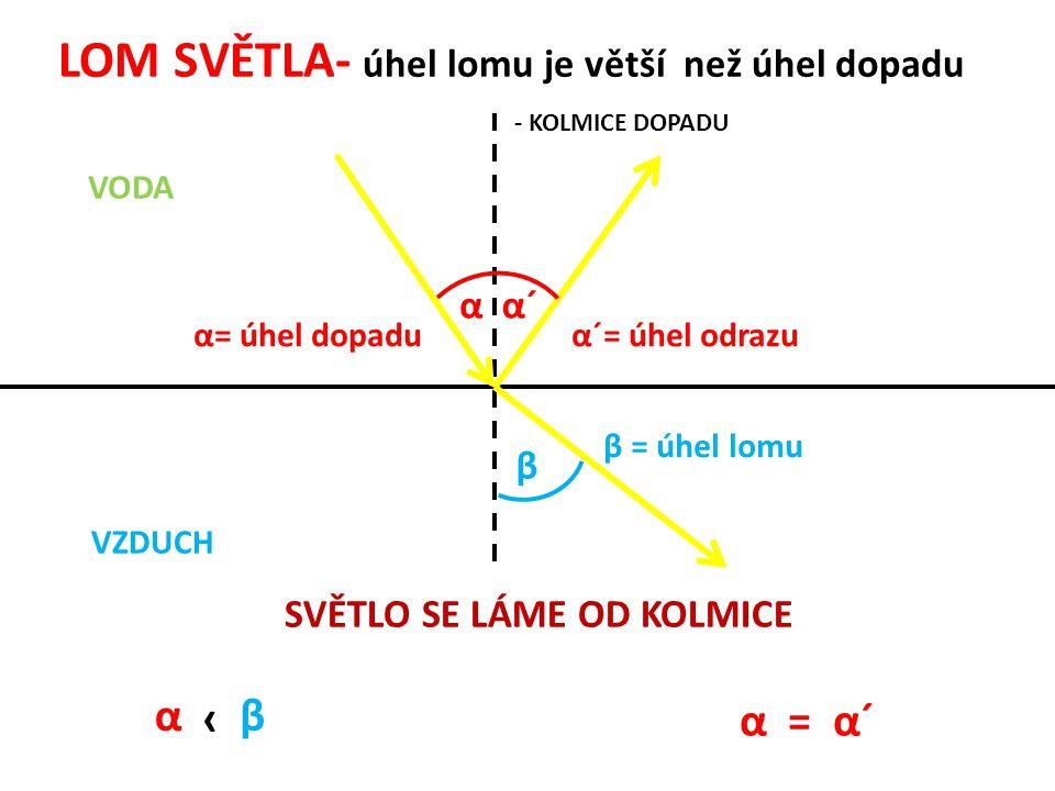 LOM SVĚTLA- úhel lomu je větší než úhel dopadu VODA VZDUCH αα´α´ β α= úhel dopaduα´= úhel odrazu β = úhel lomu SVĚTLO SE LÁME OD KOLMICE α › β α = α´