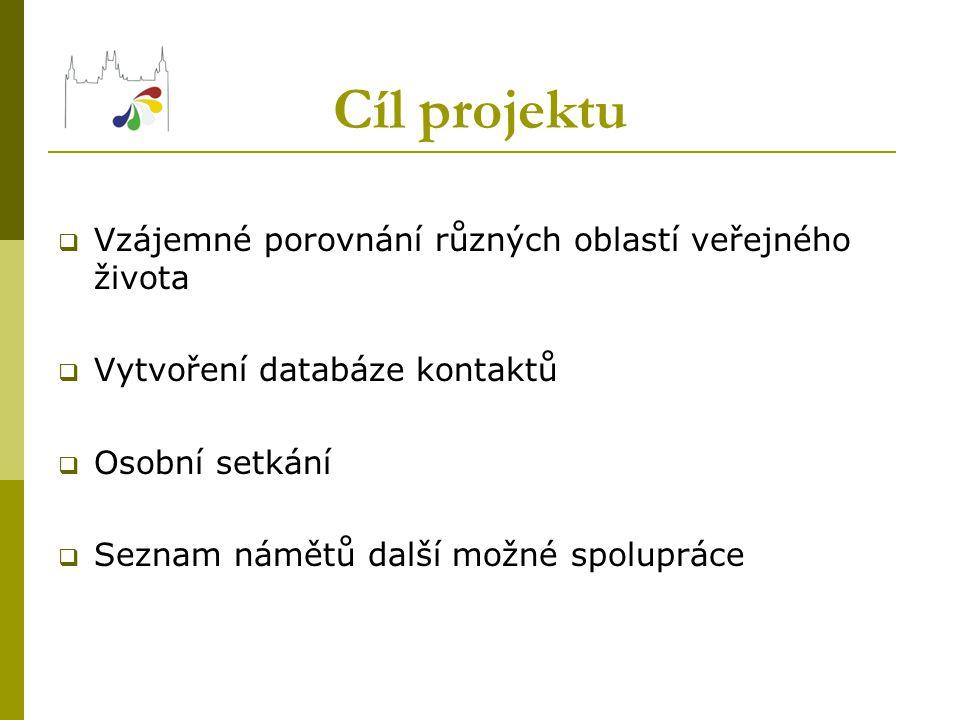 Cíl projektu  Vzájemné porovnání různých oblastí veřejného života  Vytvoření databáze kontaktů  Osobní setkání  Seznam námětů další možné spoluprá