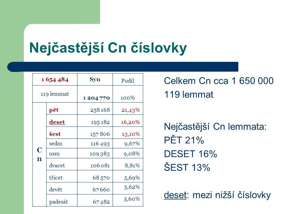 Nejčastější Cn číslovky Celkem Cn cca 1 650 000 119 lemmat Nejčastější Cn lemmata: PĚT 21% DESET 16% ŠEST 13% deset: mezi nižší číslovky 1 654 484Syn