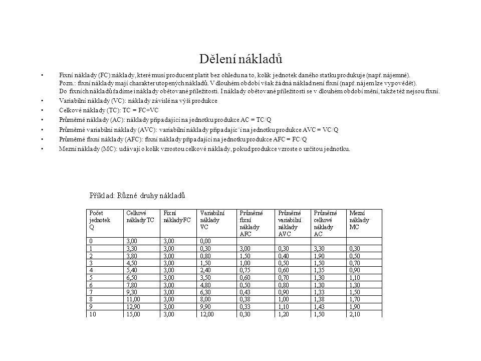 Dělení nákladů Fixní náklady (FC):náklady, které musí producent platit bez ohledu na to, kolik jednotek daného statku produkuje (např.