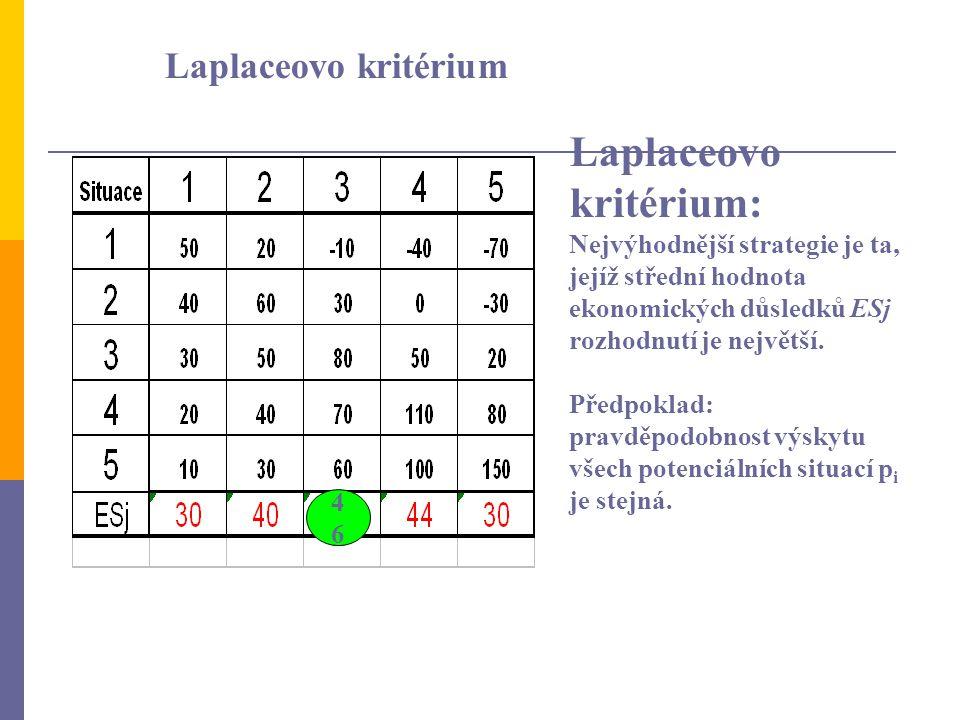 Laplaceovo kritérium Laplaceovo kritérium: Nejvýhodnější strategie je ta, jejíž střední hodnota ekonomických důsledků ESj rozhodnutí je největší. Před