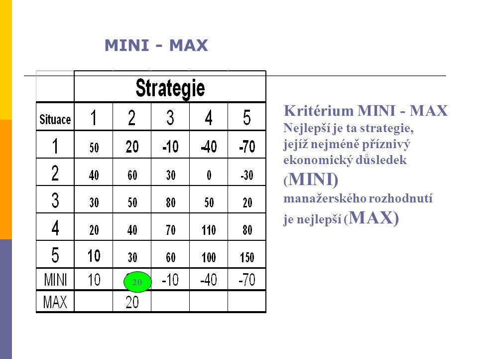 Kritérium MINI - MAX Nejlepší je ta strategie, jejíž nejméně příznivý ekonomický důsledek ( MINI) manažerského rozhodnutí je nejlepší ( MAX) 20 MINI -