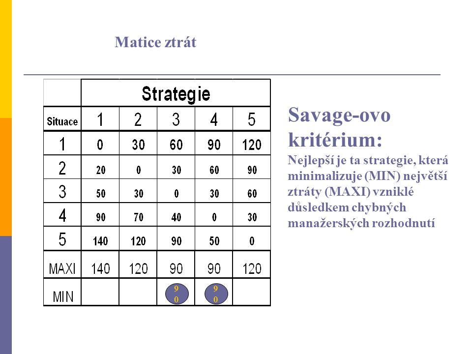 Matice ztrát Savage-ovo kritérium: Nejlepší je ta strategie, která minimalizuje (MIN) největší ztráty (MAXI) vzniklé důsledkem chybných manažerských r