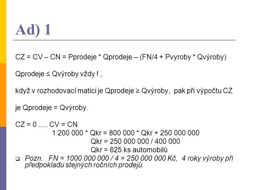 Ad) 1 CZ = CV – CN = Pprodeje * Qprodeje – (FN/4 + Pvyroby * Qvýroby) Qprodeje ≤ Qvýroby vždy !, když v rozhodovací matici je Qprodeje ≥ Qvýroby, pak