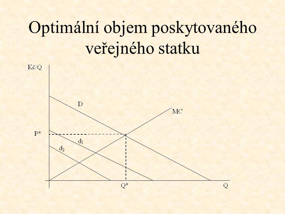 Optimální objem poskytovaného veřejného statku