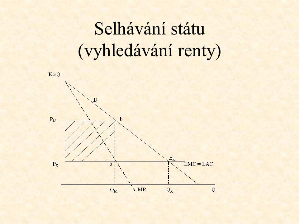 Selhávání státu (vyhledávání renty)