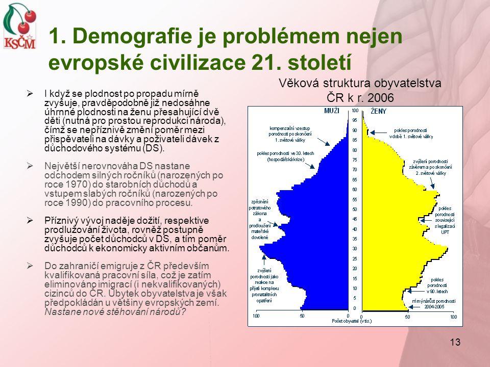13 1. Demografie je problémem nejen evropské civilizace 21. století  I když se plodnost po propadu mírně zvyšuje, pravděpodobně již nedosáhne úhrnné