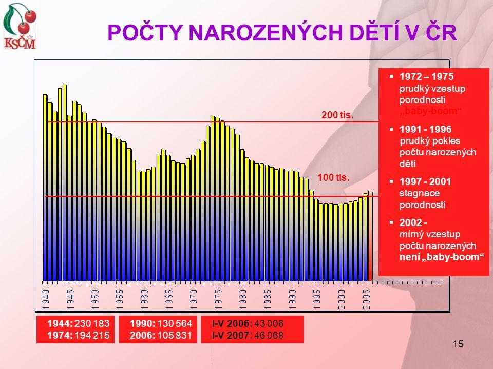 """15 POČTY NAROZENÝCH DĚTÍ V ČR 1944: 230 183 1974: 194 215 200 tis. 100 tis. 1990: 130 564 2006: 105 831  1972 – 1975 prudký vzestup porodnosti """"baby-"""