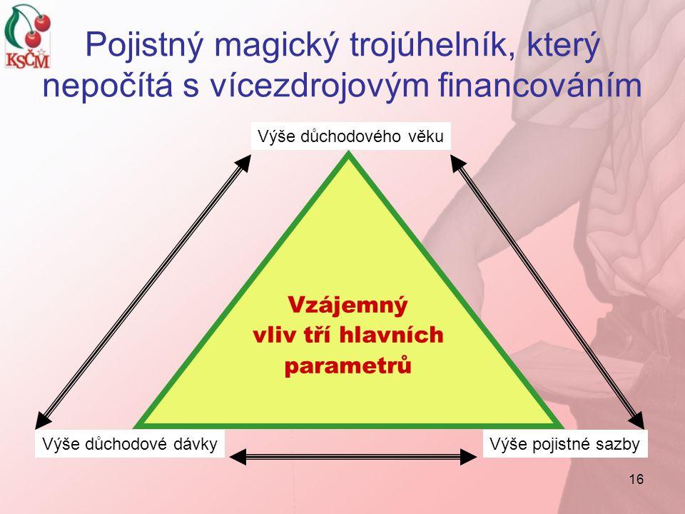 16 Pojistný magický trojúhelník, který nepočítá s vícezdrojovým financováním Vzájemný vliv tří hlavních parametrů Výše důchodového věku Výše pojistné sazbyVýše důchodové dávky
